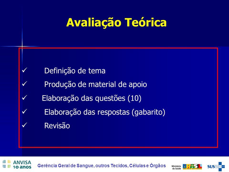 Avaliação Teórica Definição de tema Produção de material de apoio