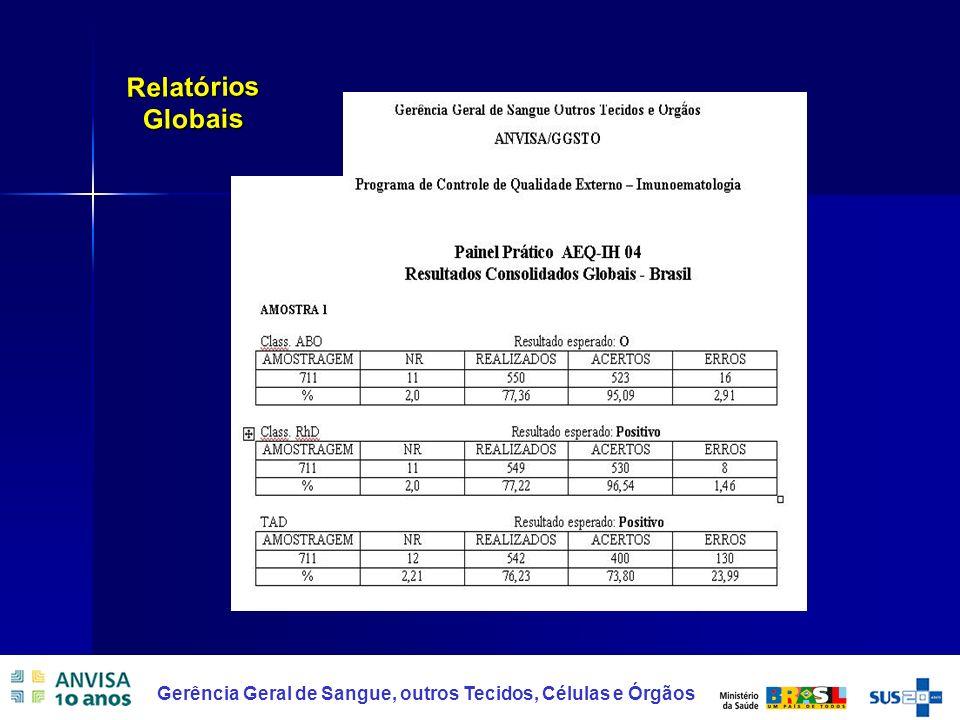 Relatórios Globais