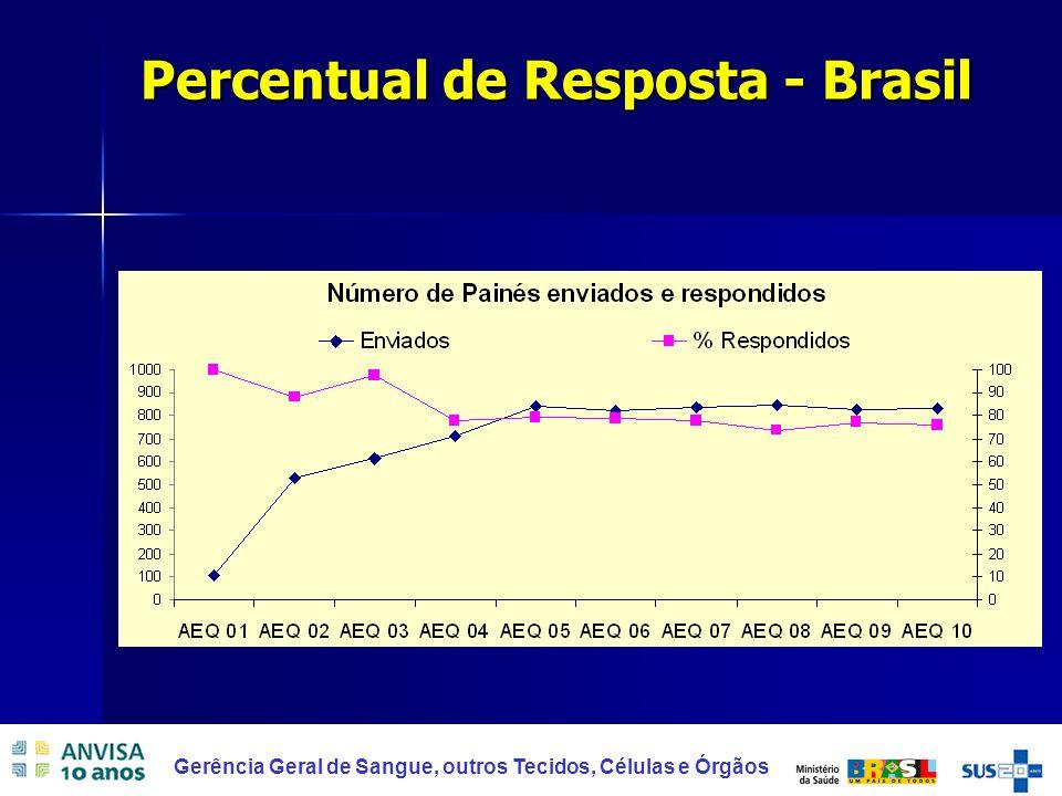 Percentual de Resposta - Brasil