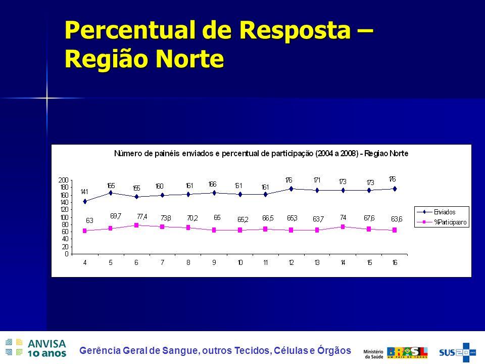 Percentual de Resposta – Região Norte
