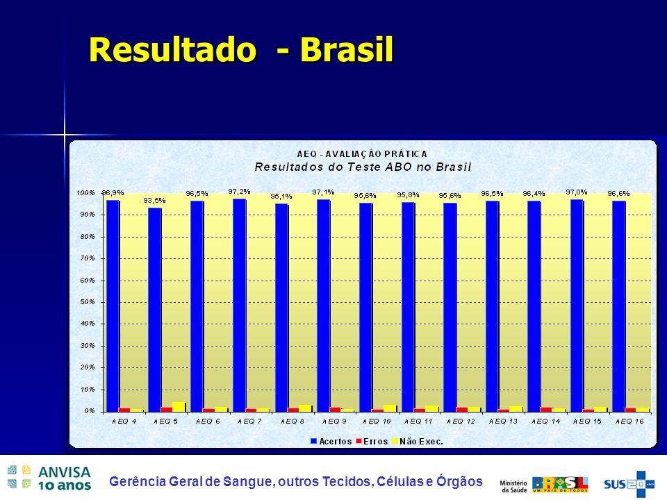 Resultado - Brasil
