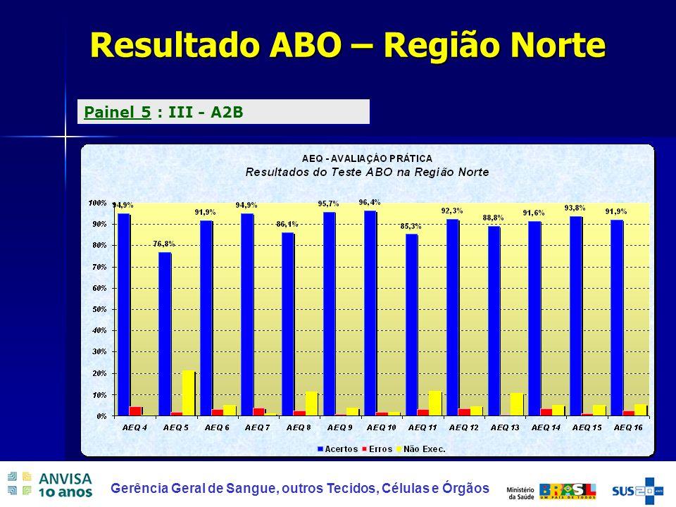 Resultado ABO – Região Norte