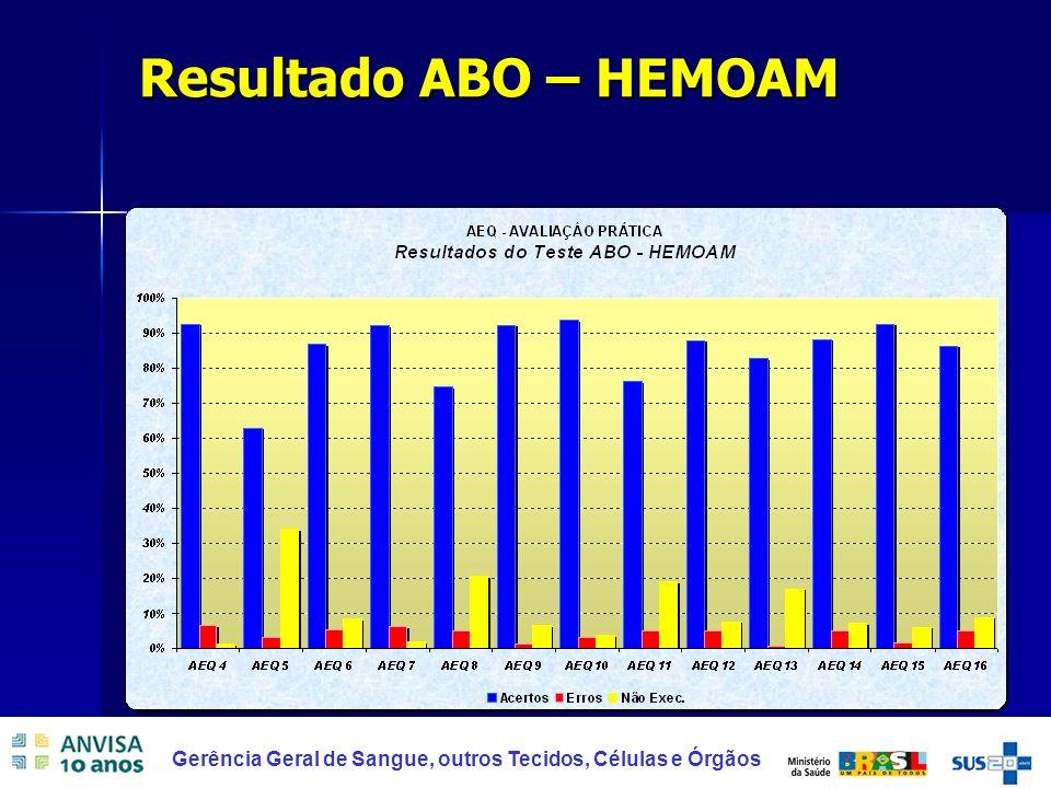 Resultado ABO – HEMOAM