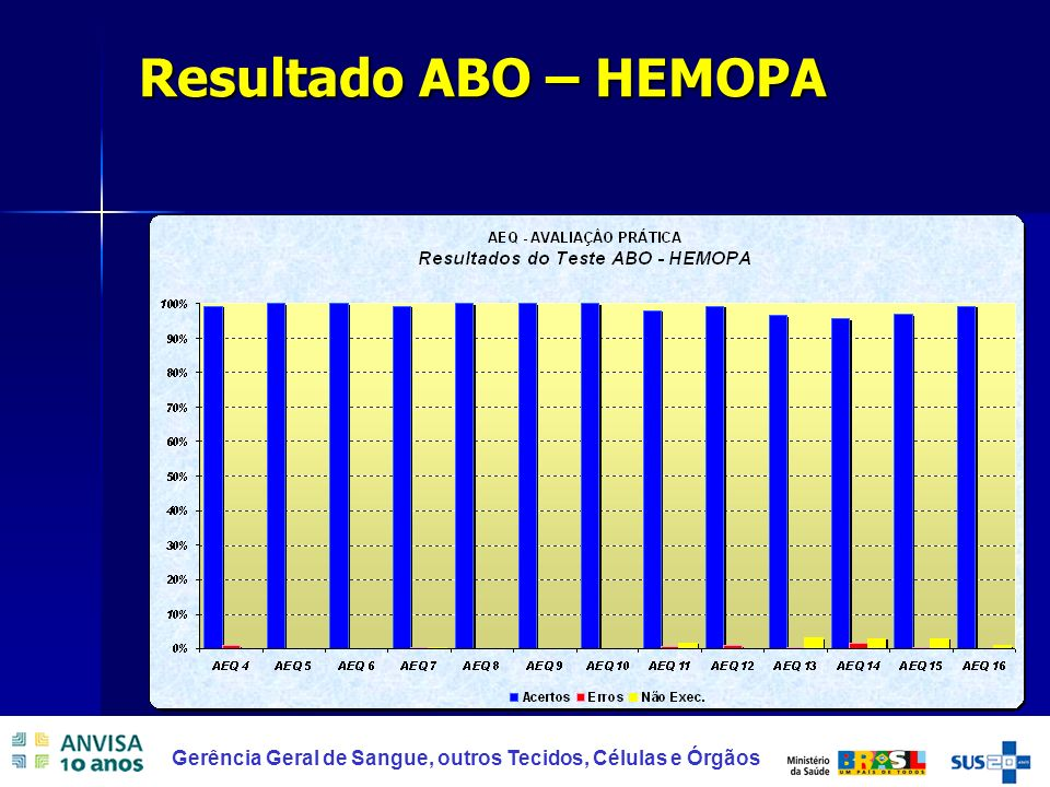 Resultado ABO – HEMOPA