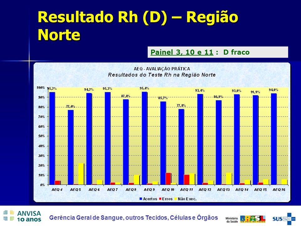 Resultado Rh (D) – Região Norte