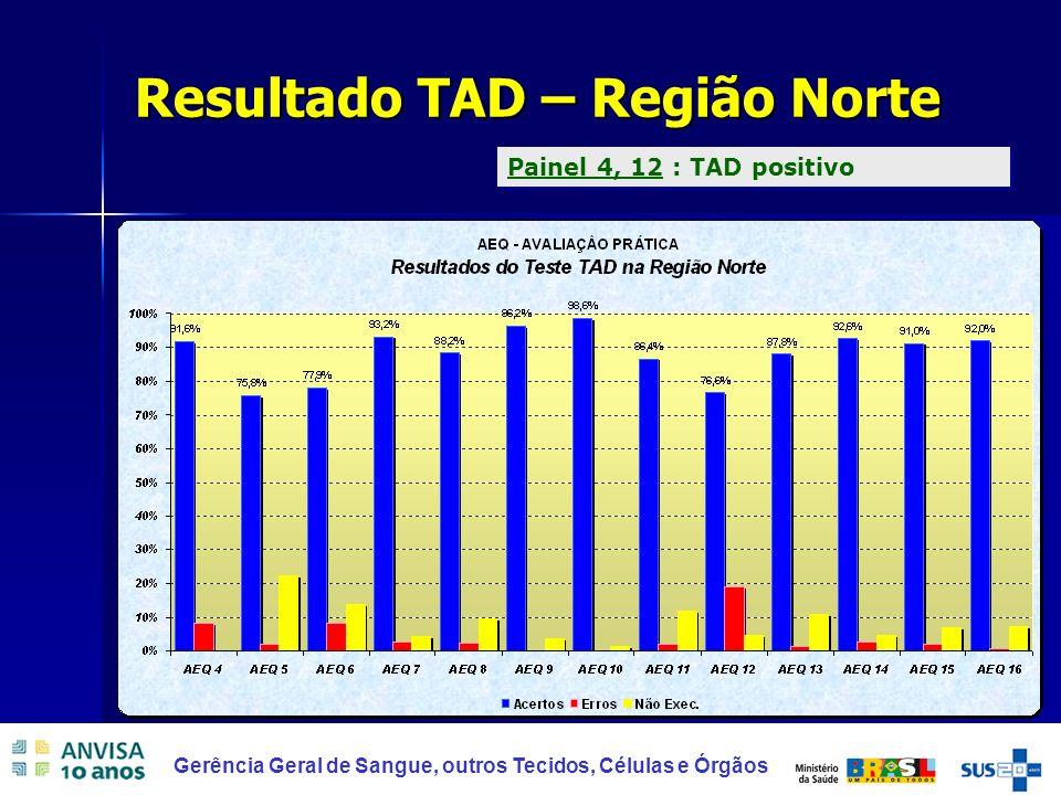 Resultado TAD – Região Norte