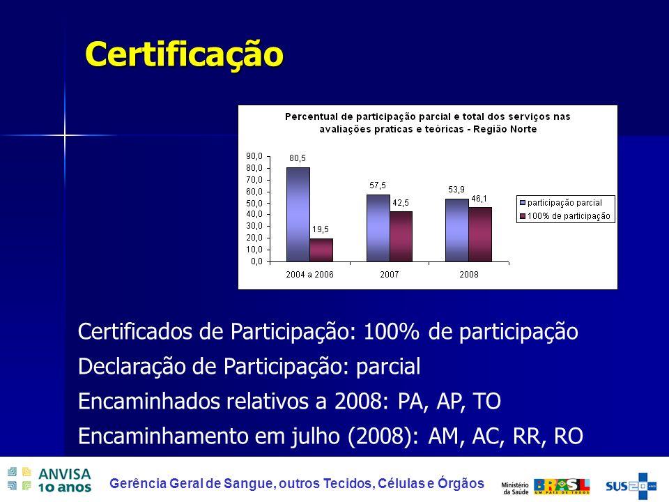 Certificação Certificados de Participação: 100% de participação