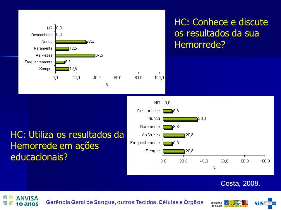 HC: Conhece e discute os resultados da sua Hemorrede