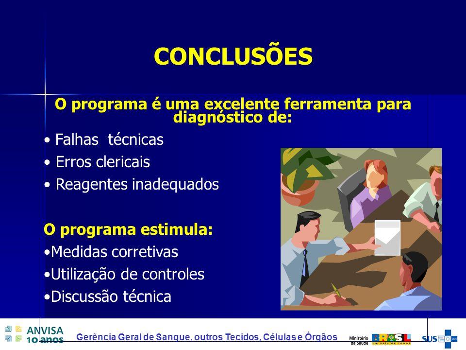 O programa é uma excelente ferramenta para diagnóstico de: