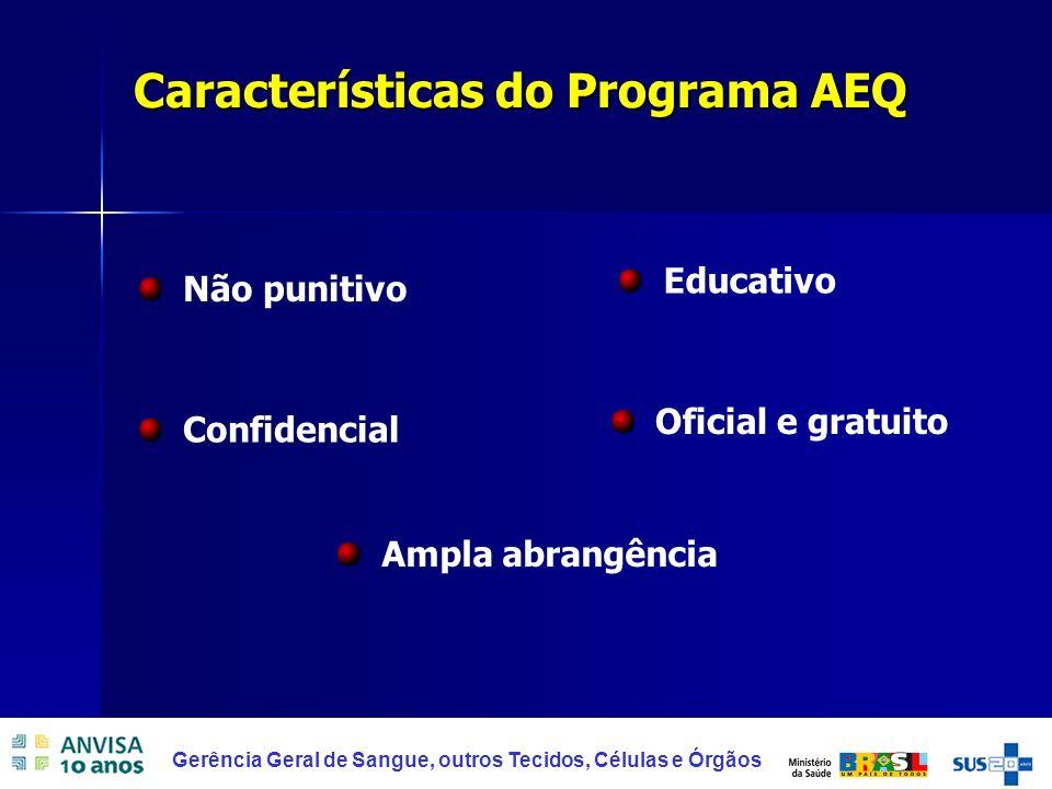 Características do Programa AEQ