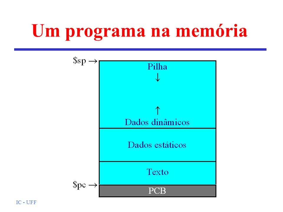 Um programa na memória IC - UFF