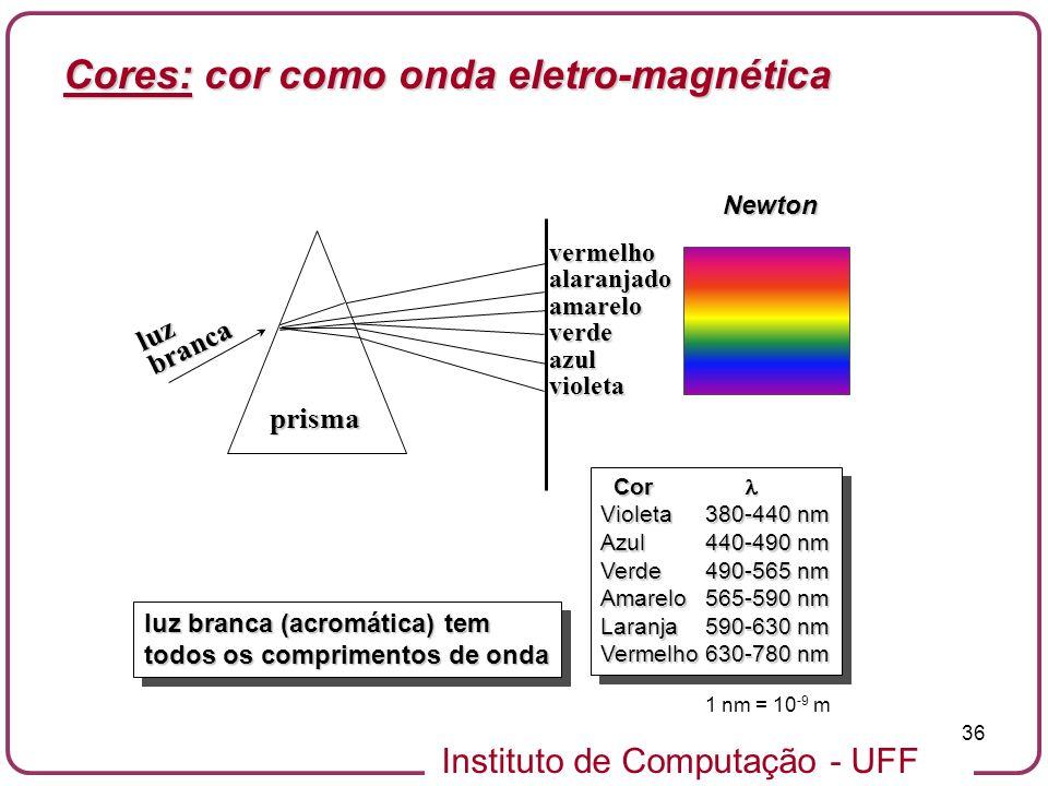 Cores: cor como onda eletro-magnética