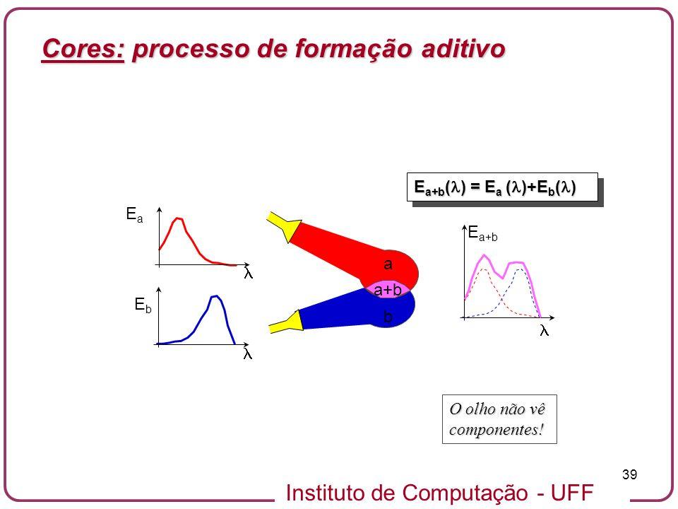 Cores: processo de formação aditivo