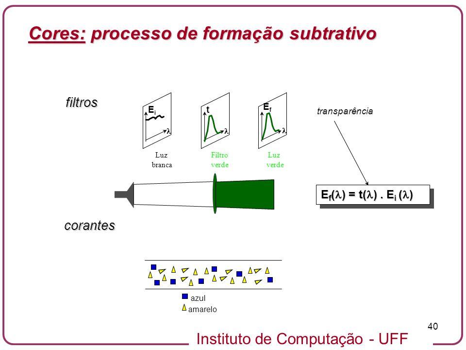 Cores: processo de formação subtrativo