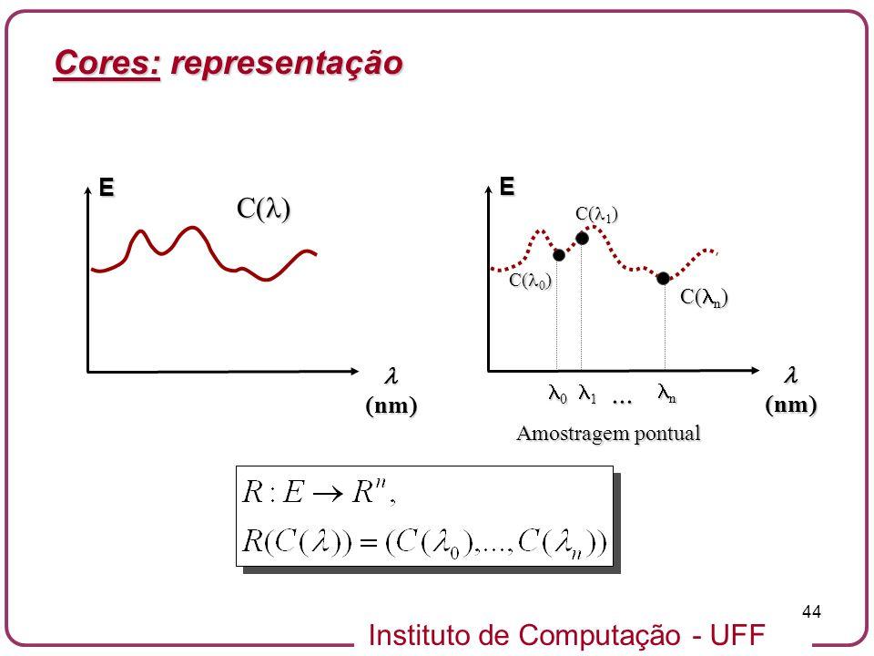 Cores: representação C() ... l (nm) E l (nm) E C(n) 0 1 n