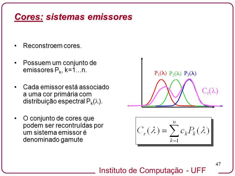 Cores: sistemas emissores