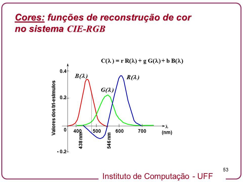 Cores: funções de reconstrução de cor no sistema CIE-RGB