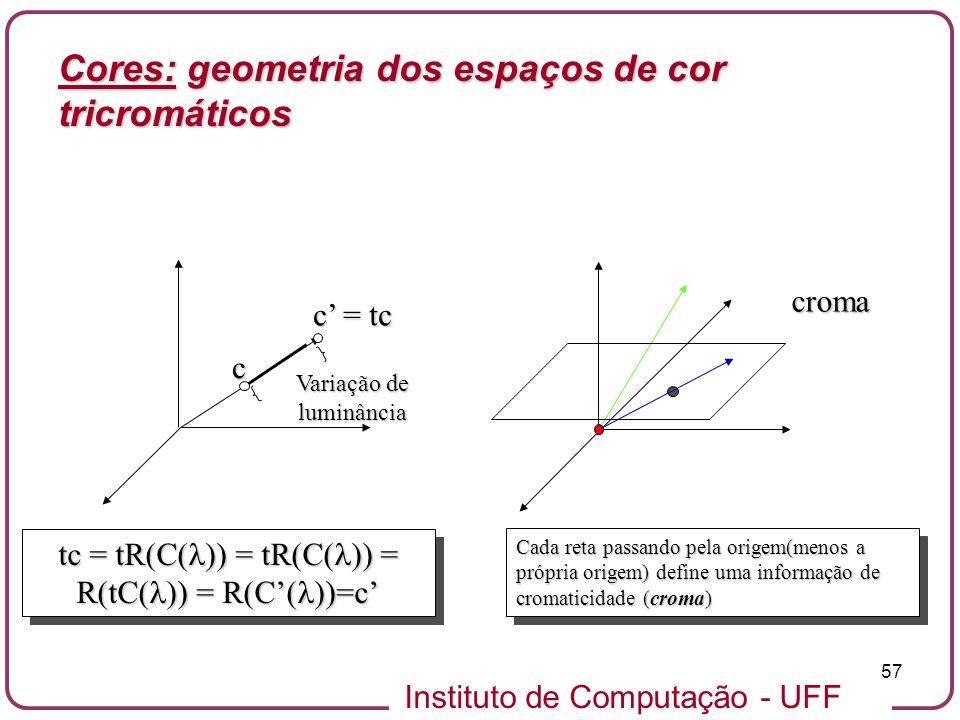 Cores: geometria dos espaços de cor tricromáticos