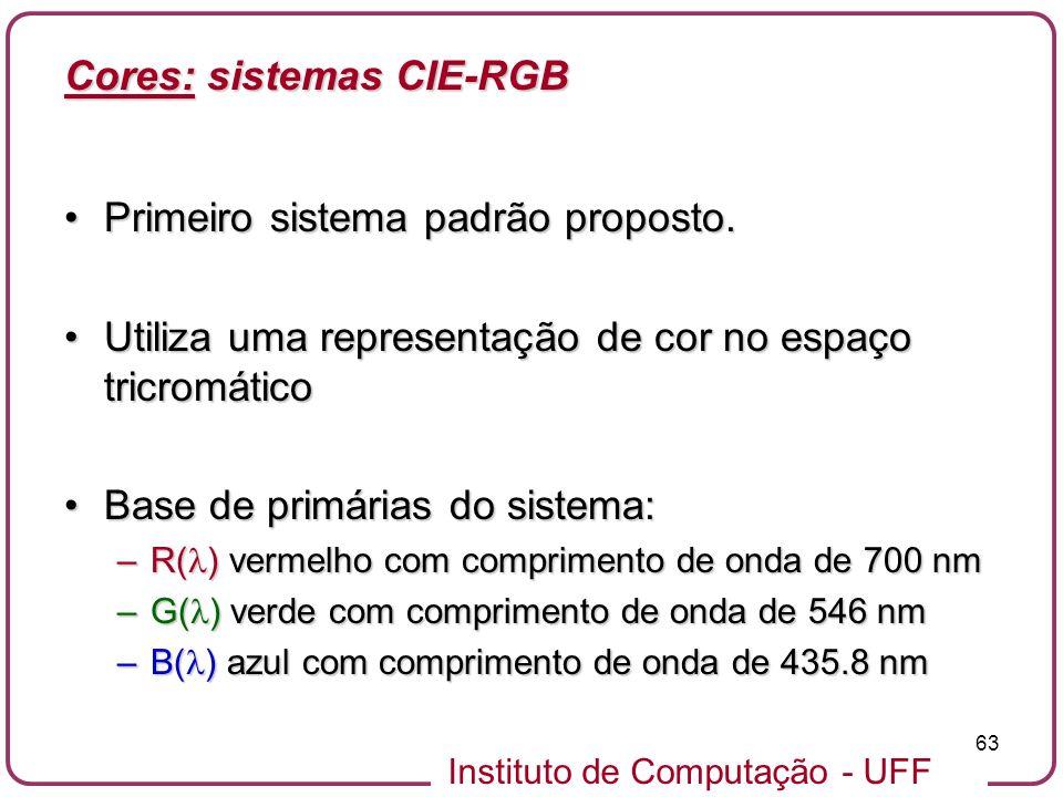Cores: sistemas CIE-RGB