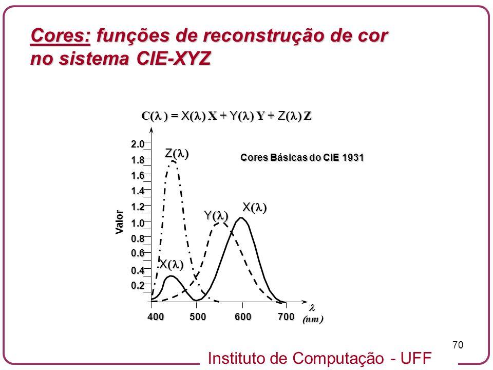 Cores: funções de reconstrução de cor no sistema CIE-XYZ