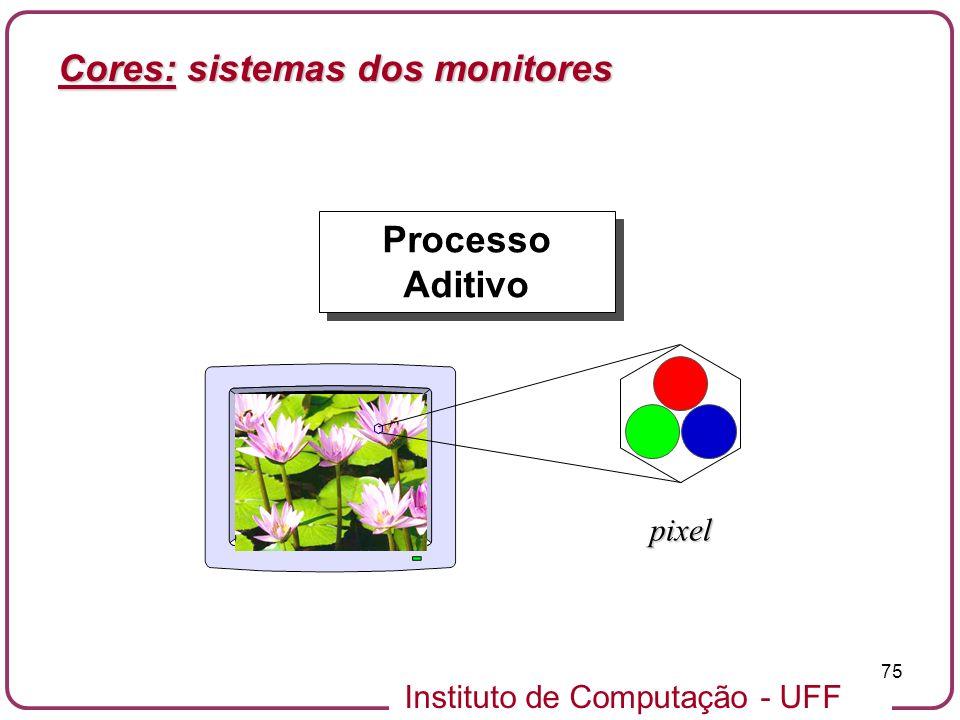 Cores: sistemas dos monitores