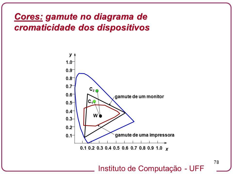 Cores: gamute no diagrama de cromaticidade dos dispositivos