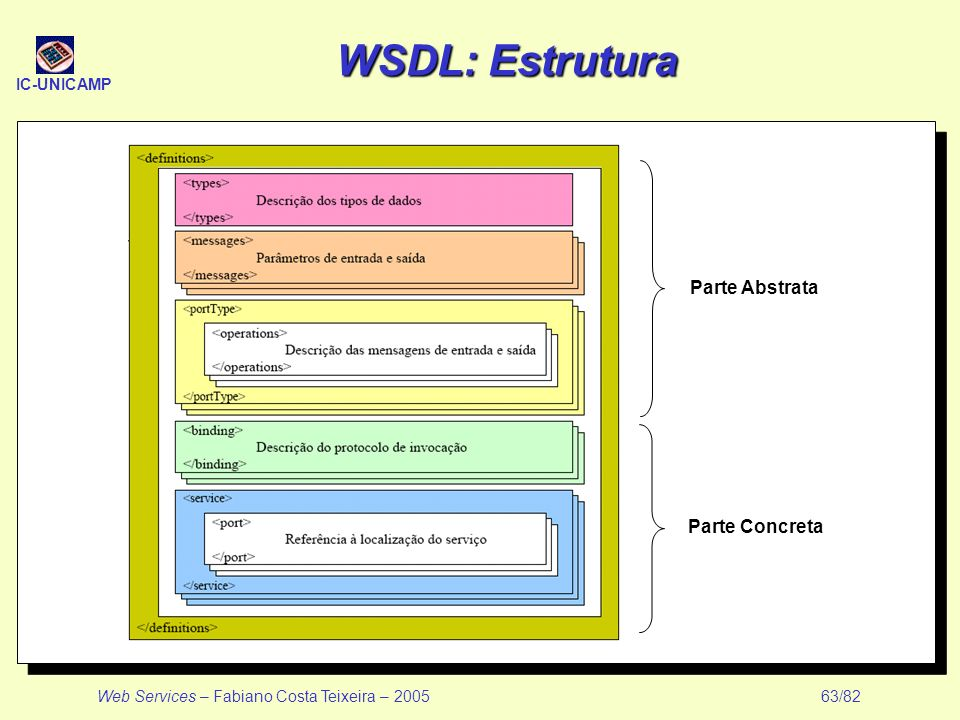 WSDL: Estrutura Parte Abstrata Parte Concreta