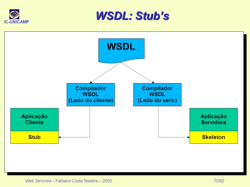 WSDL: Stub's WSDL Compilador WSDL (Lado do cliente) Compilador WSDL