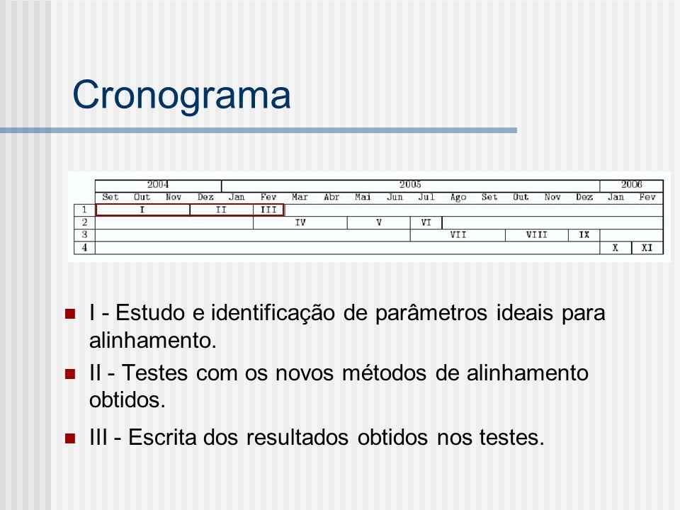 Cronograma I - Estudo e identificação de parâmetros ideais para alinhamento. II - Testes com os novos métodos de alinhamento obtidos.