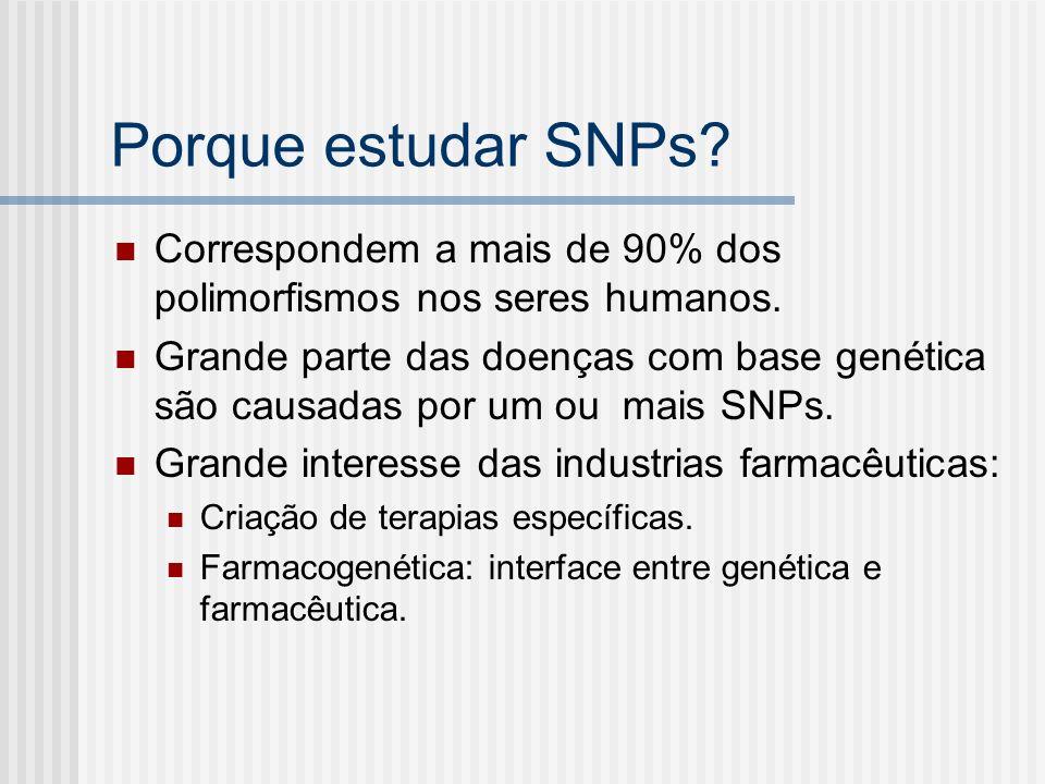 Porque estudar SNPs Correspondem a mais de 90% dos polimorfismos nos seres humanos.