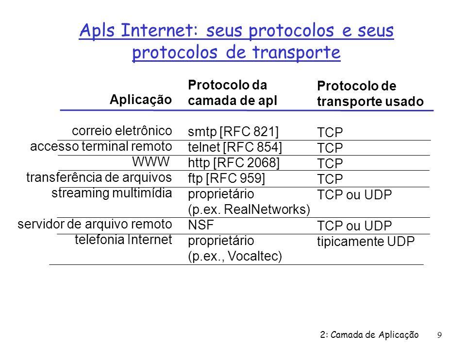 Apls Internet: seus protocolos e seus protocolos de transporte