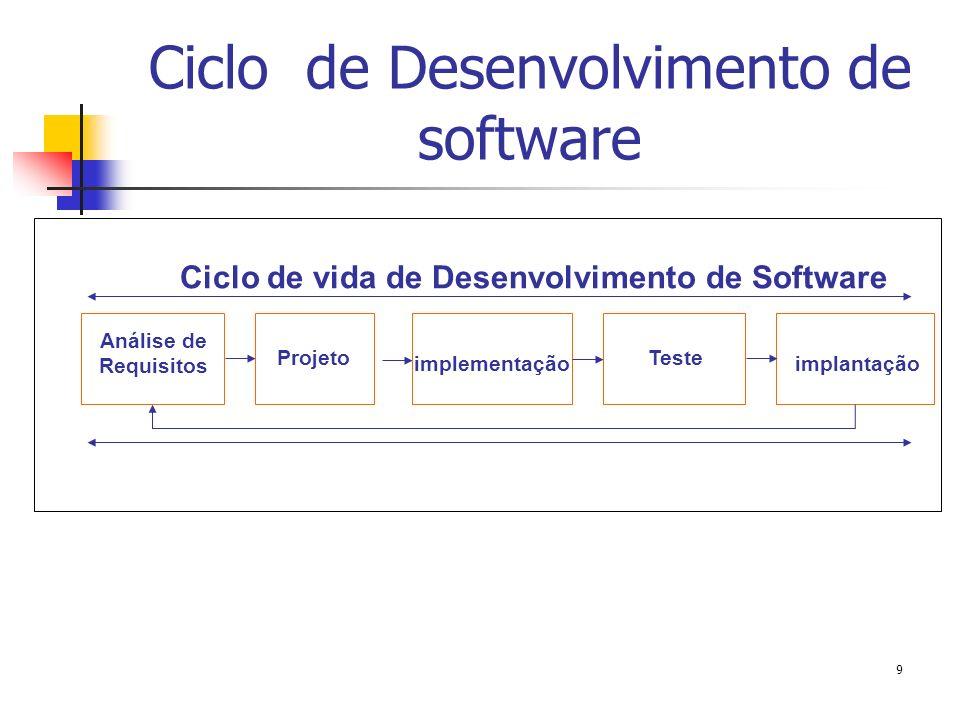 Ciclo de Desenvolvimento de software