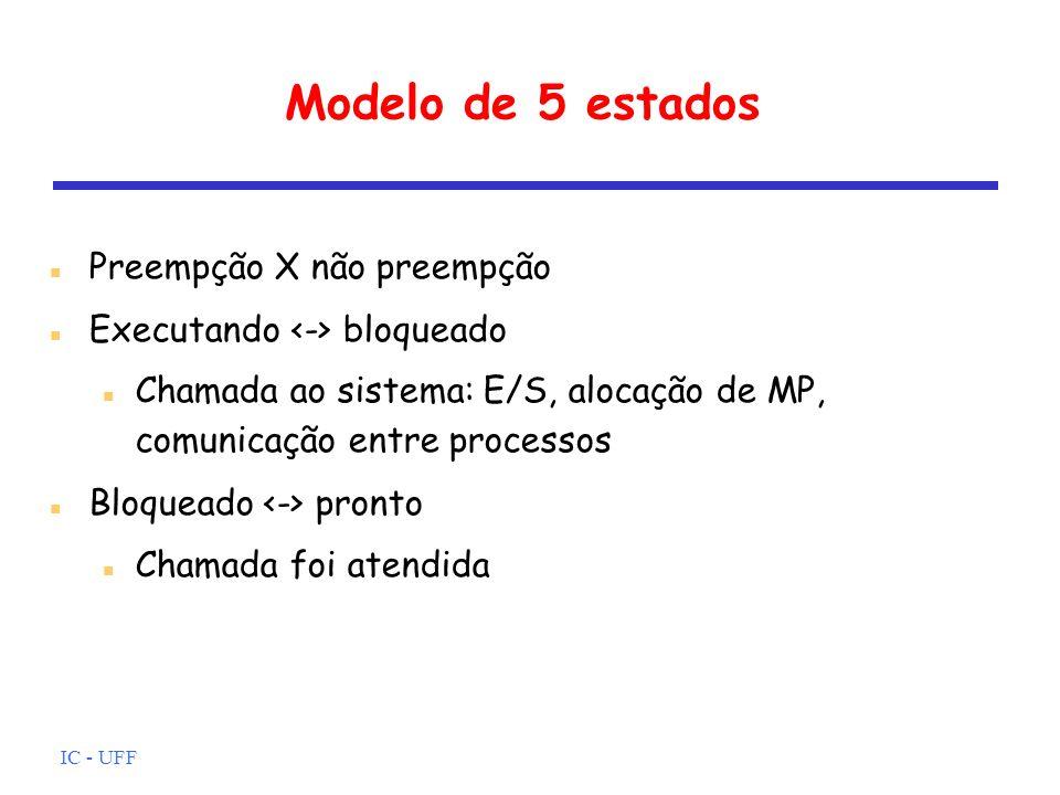 Modelo de 5 estados Preempção X não preempção