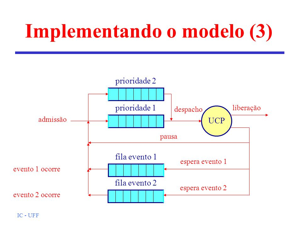 Implementando o modelo (3)