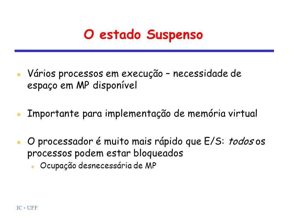 O estado Suspenso Vários processos em execução – necessidade de espaço em MP disponível. Importante para implementação de memória virtual.