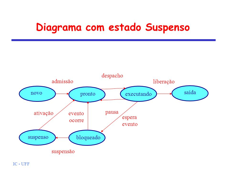 Diagrama com estado Suspenso