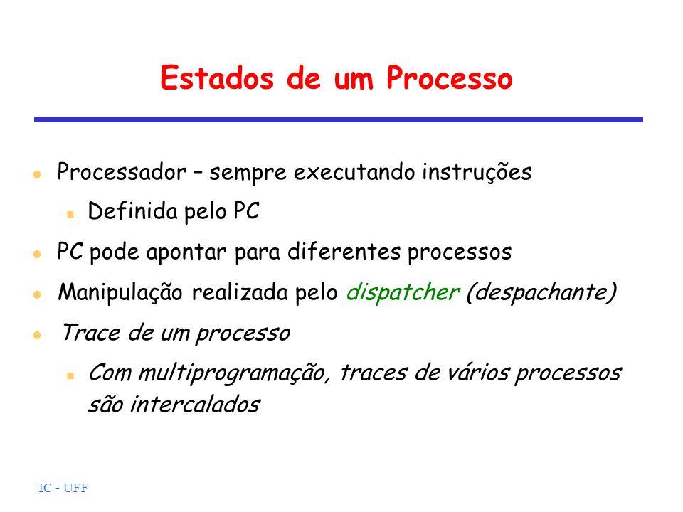 Estados de um Processo Processador – sempre executando instruções