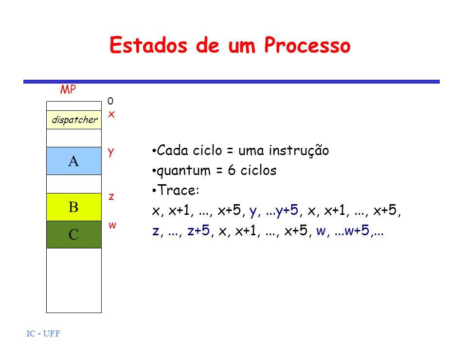 Estados de um Processo A B C Cada ciclo = uma instrução