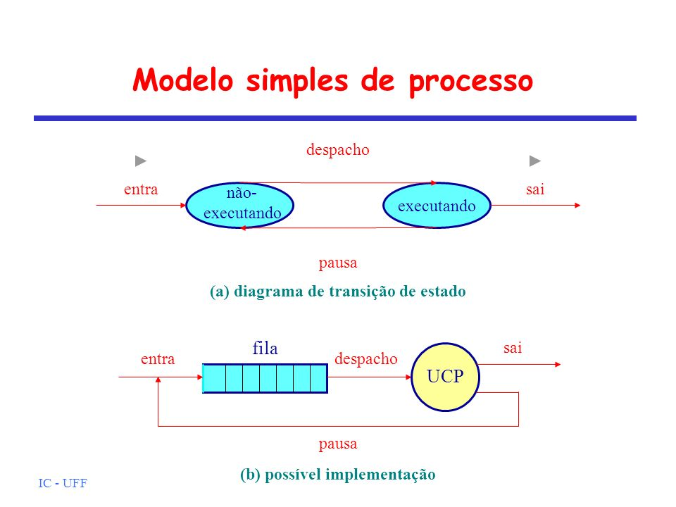Modelo simples de processo