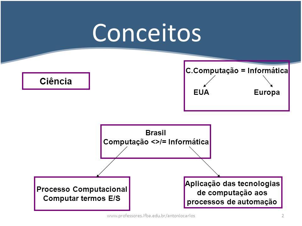 Conceitos Ciência C.Computação = Informática EUA Europa Brasil