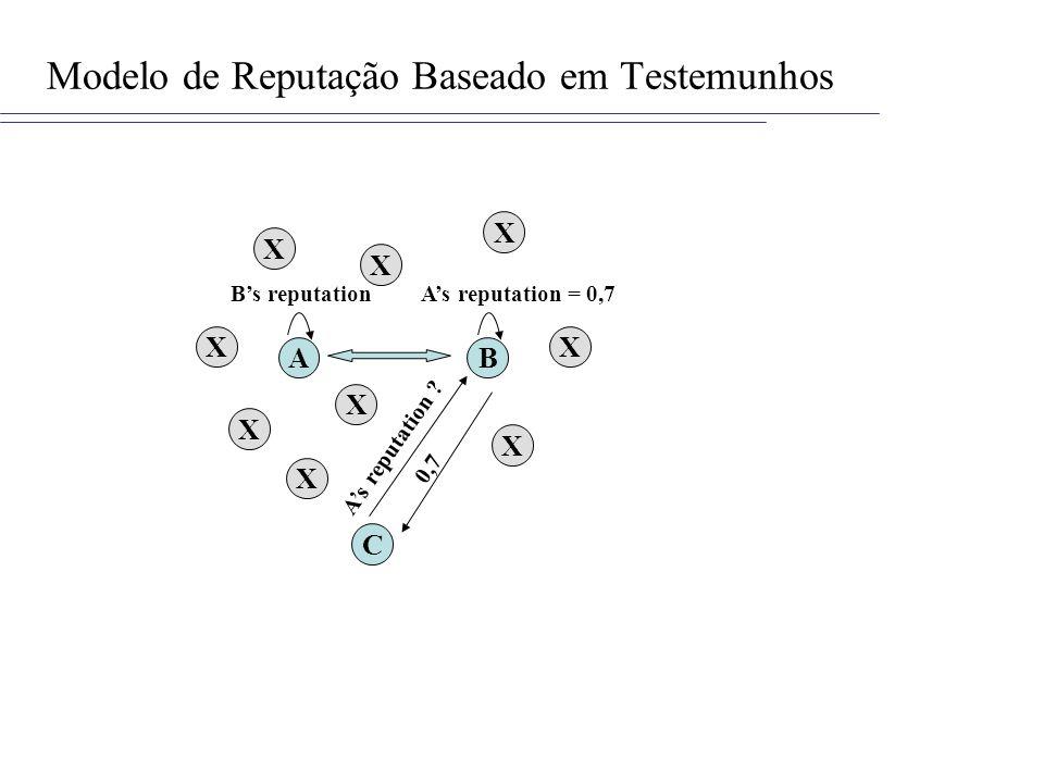 Modelo de Reputação Baseado em Testemunhos