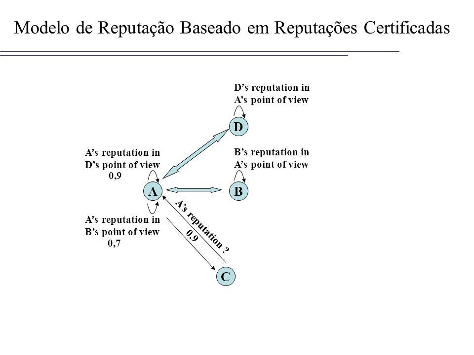Modelo de Reputação Baseado em Reputações Certificadas