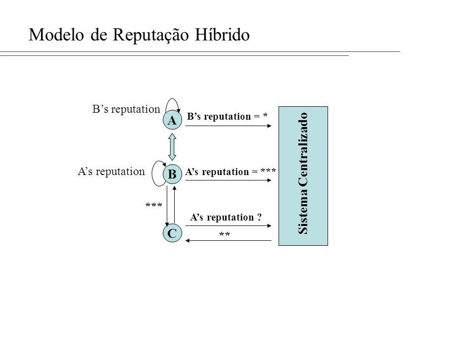 Modelo de Reputação Híbrido
