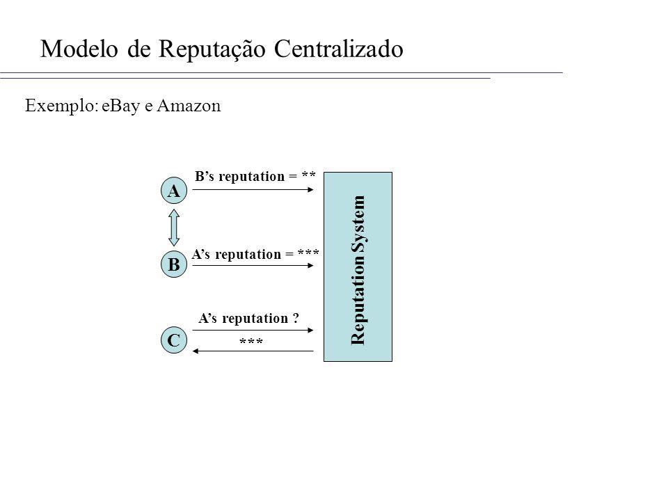 Modelo de Reputação Centralizado