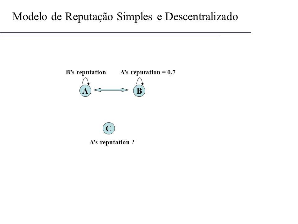 Modelo de Reputação Simples e Descentralizado
