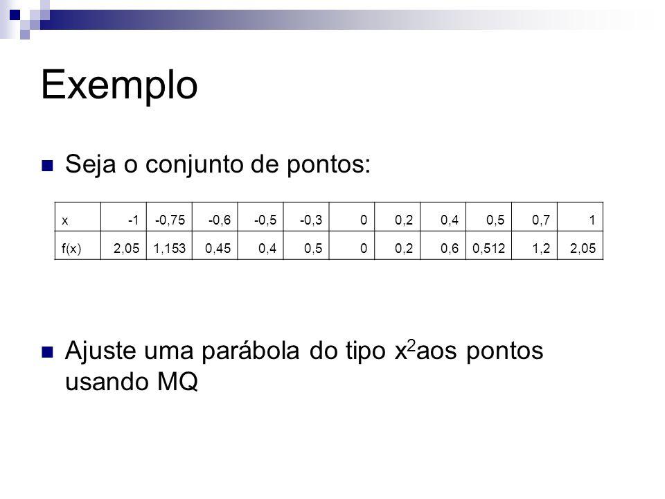 Exemplo Seja o conjunto de pontos: