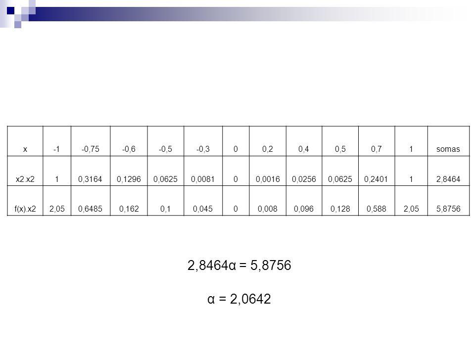 x -1. -0,75. -0,6. -0,5. -0,3. 0,2. 0,4. 0,5. 0,7. 1. somas. x2.x2. 0,3164. 0,1296. 0,0625.