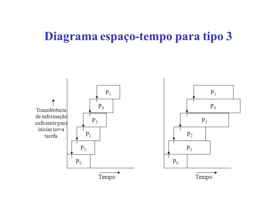 Diagrama espaço-tempo para tipo 3