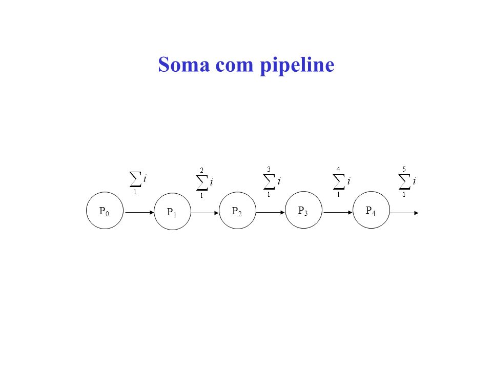 Soma com pipeline P0 P1 P2 P3 P4