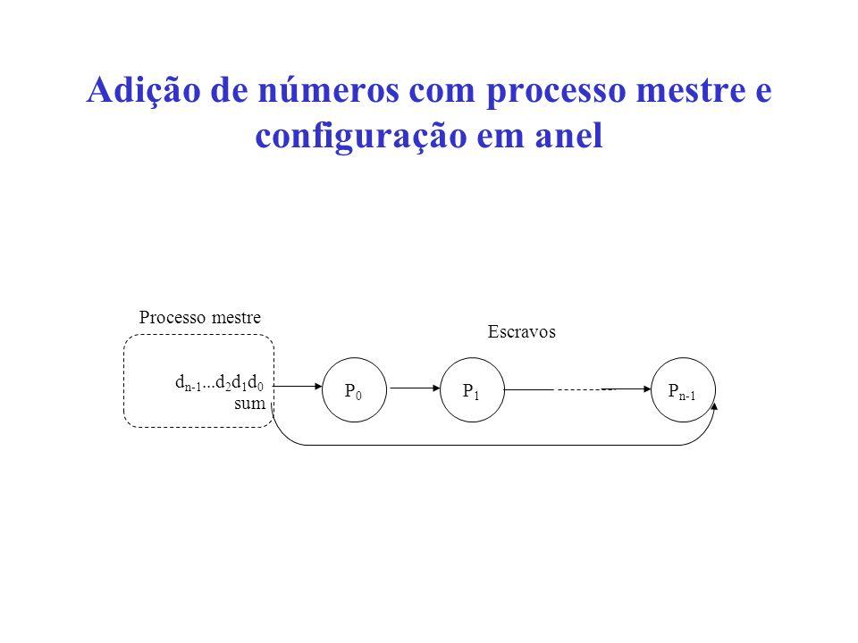 Adição de números com processo mestre e configuração em anel